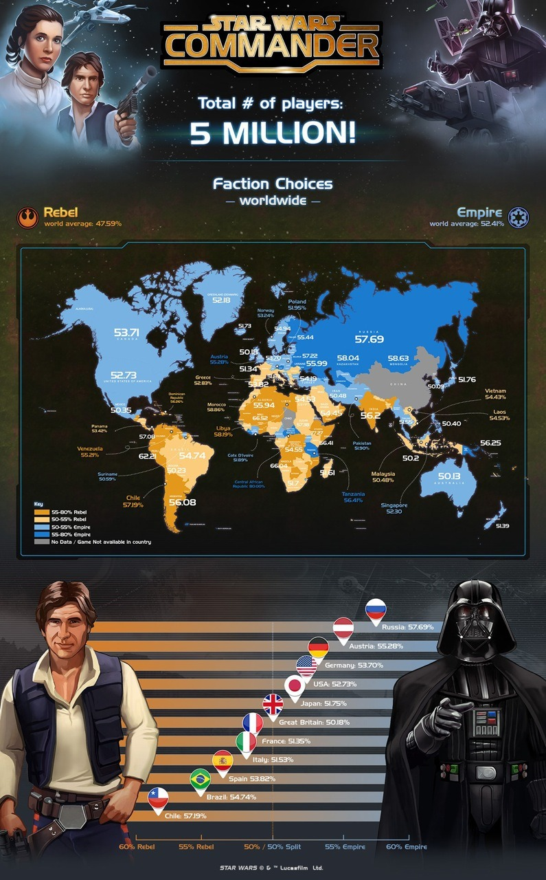 Star Wars Commander analitycs