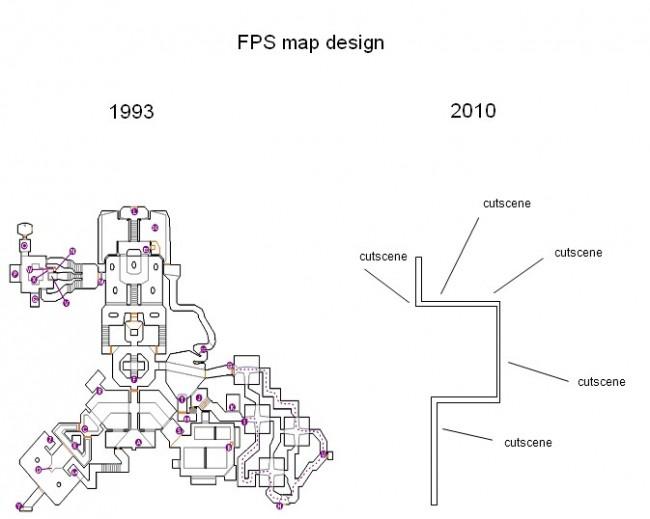Diseño de los FPS